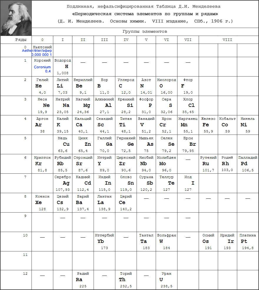 Puvodni tabulka prvku Mendelejeva