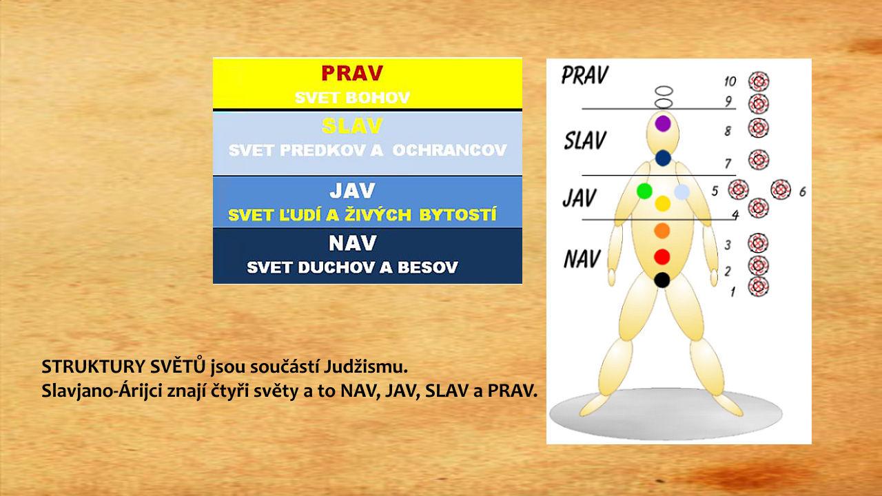 Struktury Svetu Slavjano-Arijcu (NAV, JAV, SLAV a PRAV)
