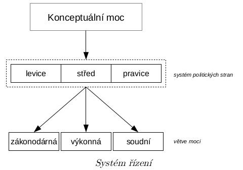System rizeni (Viktor Alexejevic Jefimov)
