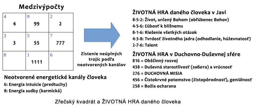 Zrecsky kvadrat - ZIVOTNI HRA daneho cloveka