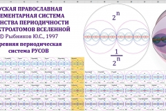 Skutecna periodicka tabulka prvku Arijcu (Rusu)
