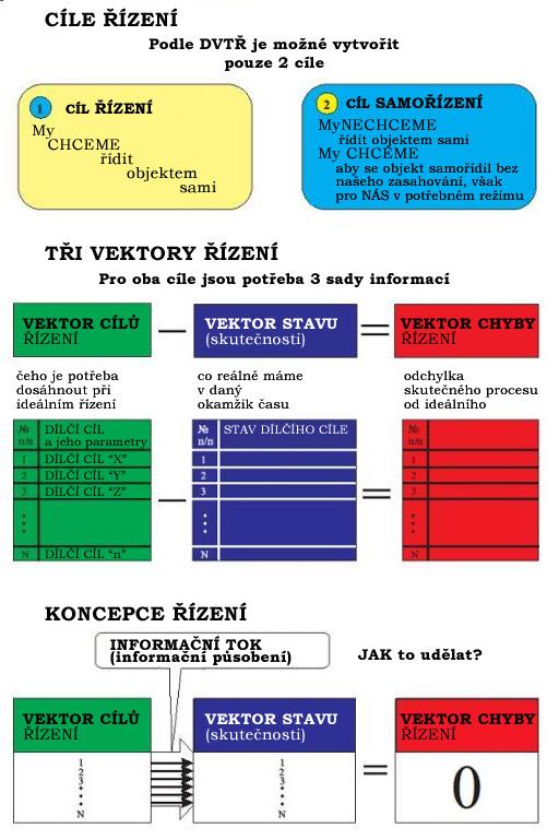 ukoly-rizeni-vektory-cilu